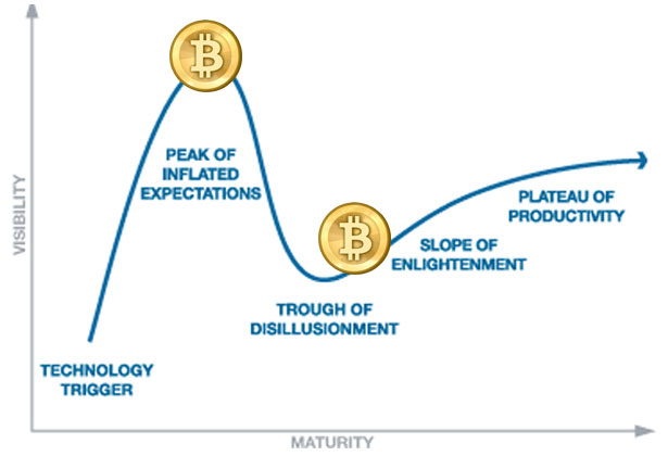 Bitcoin Hype Cycle
