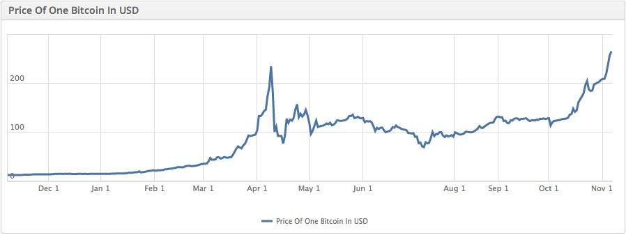 coinbase bitcoin graph