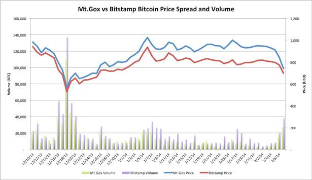 Mt Gox Bitstamp Spread