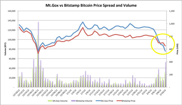 MtGox v Bitstamp Bitcoin Price Spread Feb 2014